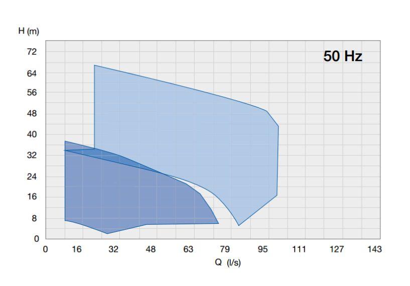 Piranha график