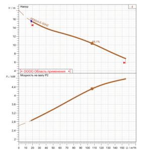Рабочие характеристики насоса XFP 100E-CB1.4-PE60/4